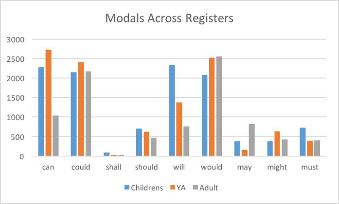 modal breakdown